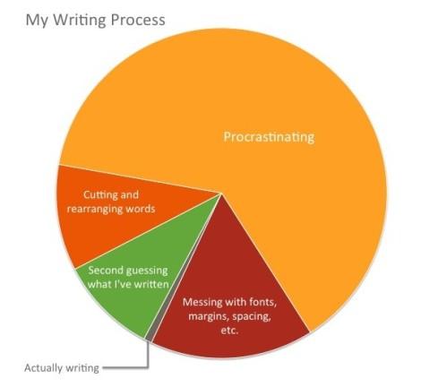 makesomething-pie-chart